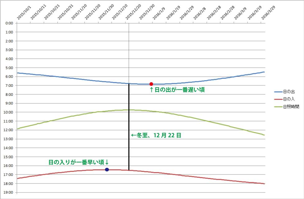 冬至と日の出、日の入りの関係グラフ